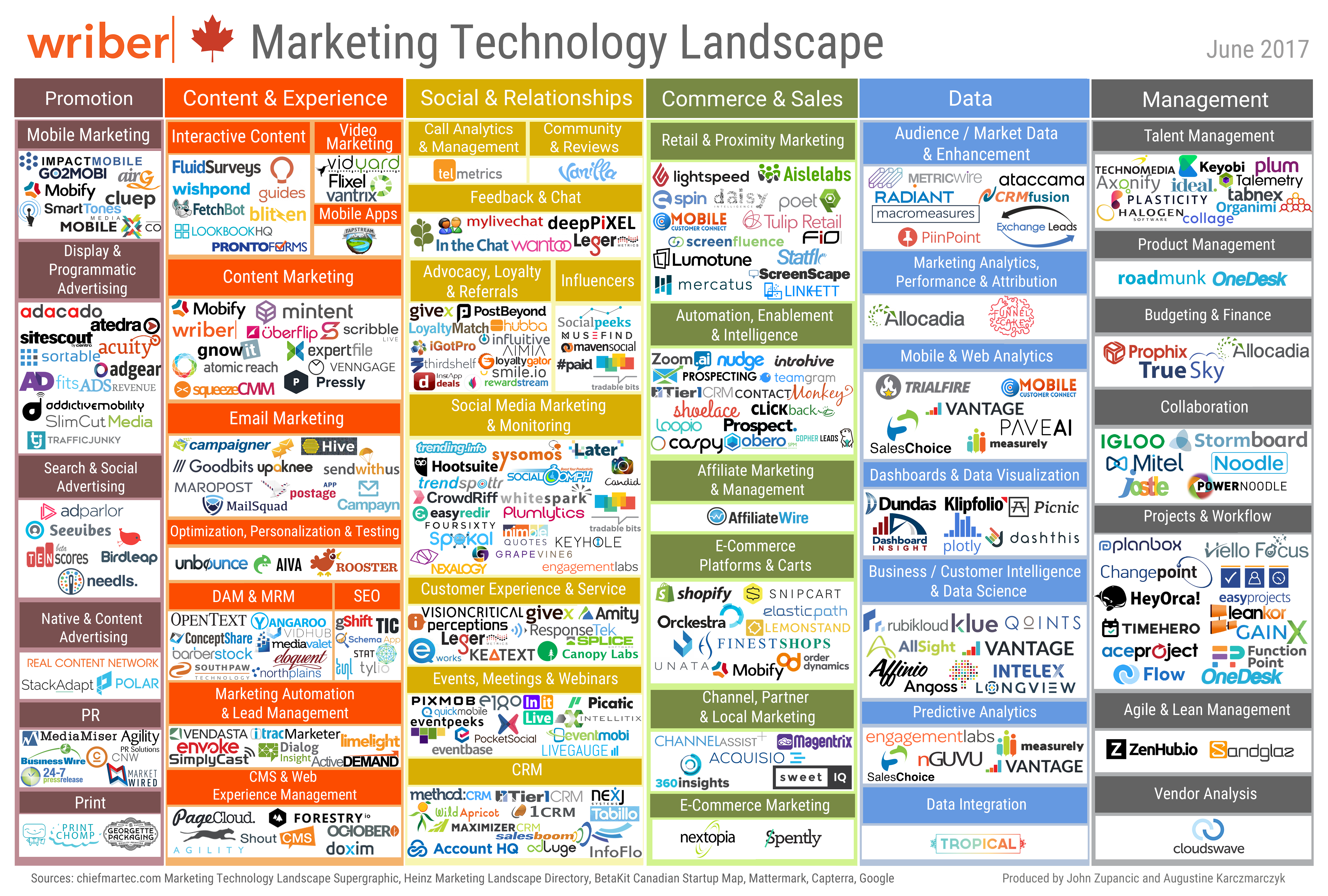 2017 Canadian Marketing Technology Landscape | Wriber